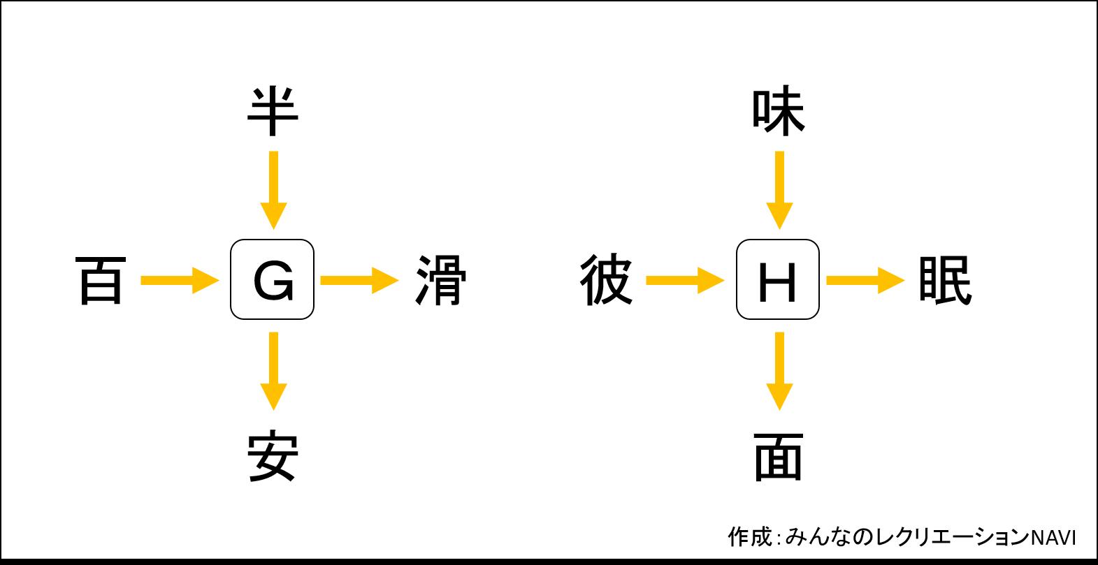 【高齢者向けクイズ】第二弾!!漢字穴埋め問題10問。熟語を完成させろ!